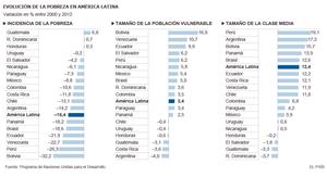Más de 56 millones de ciudadanos dejaron la pobreza en Latinoamérica