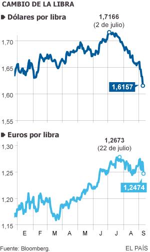 La libra esterlina acelera su caída por la incertidumbre en Escocia