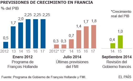 Francia tensa la cuerda con la UE al pedir otra prórroga para controlar su déficit
