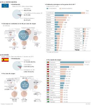 La población extranjera en Europa