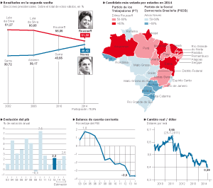 Evolución electoral y económica
