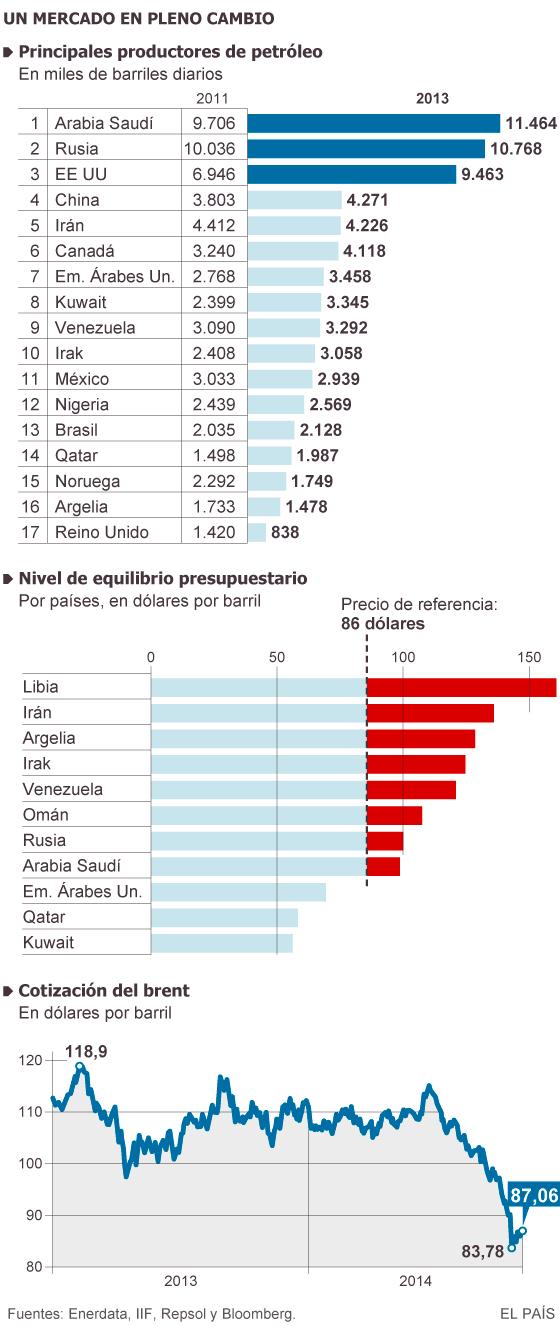 Hacia un nuevo orden petrolero global