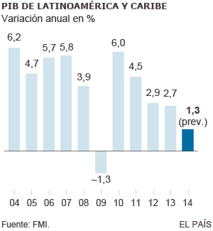 El frenazo económico fuerza una era de reformas en Latinoamérica