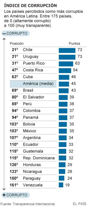 Venezuela es percibido como el país más corrupto de América Latina