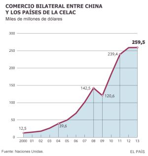 China se afianza en América Latina