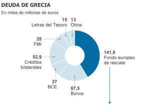 Gráfico de la deuda de Grecia.
