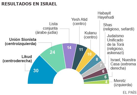 El giro nacionalista de Netanyahu le otorga un sorpresivo triunfo electoral