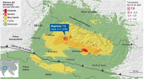 Gráfico. Las claves del terremoto en Nepal.