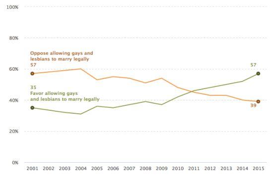 Gráfico del Centro Pew Research sobre el cambio de la opinión pública estadounidense a favor del matrimonio igualitario.