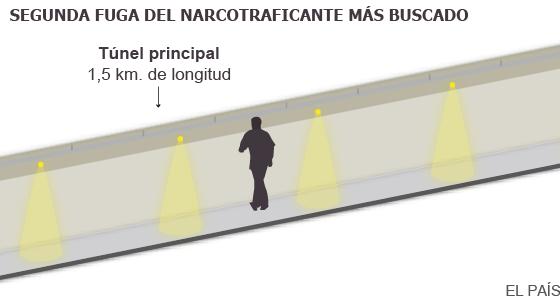 Joaquín 'El Chapo' Guzmán se fuga de la cárcel por un túnel de 1.500 metros
