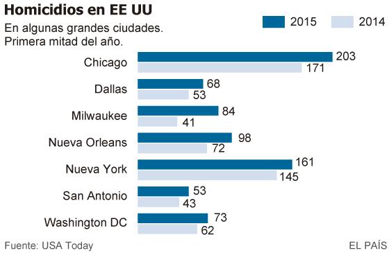 El crimen aumenta en las ciudades en EE UU tras dos décadas de caída