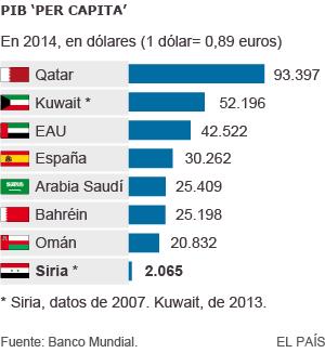 PIB de las monarquías del Golfo Pérsico, Siria y España