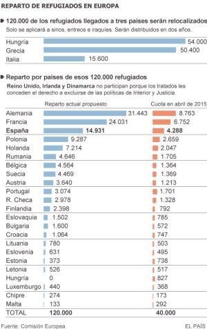 Bruselas reclama un cambio radical en el modelo de inmigración y asilo