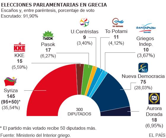 Syriza vuelve a ganar las elecciones en Grecia con amplia ventaja