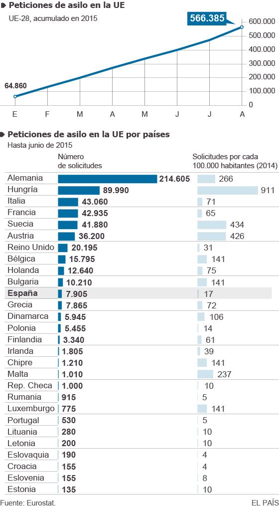 Cifras y gráficos para entender la crisis migratoria en Europa