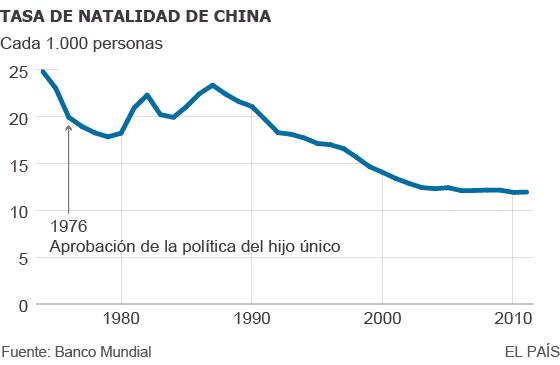 El declive demográfico empuja a China a permitir un segundo hijo