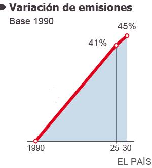 Las emisiones de gases de efecto invernadero seguirán creciendo