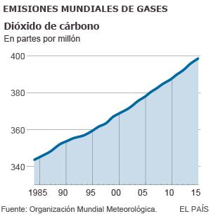 La acumulación de gases de efecto invernadero alcanza niveles históricos
