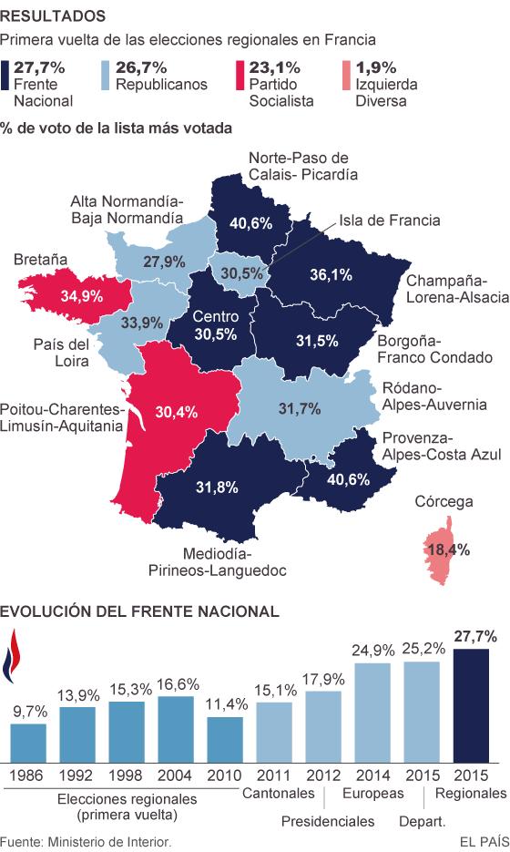 Resultados de la primera vuelta de las elecciones regionales de Francia