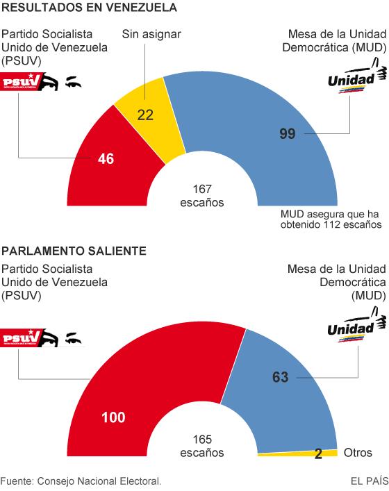 Resultados Elecciones en Venezuela 2015