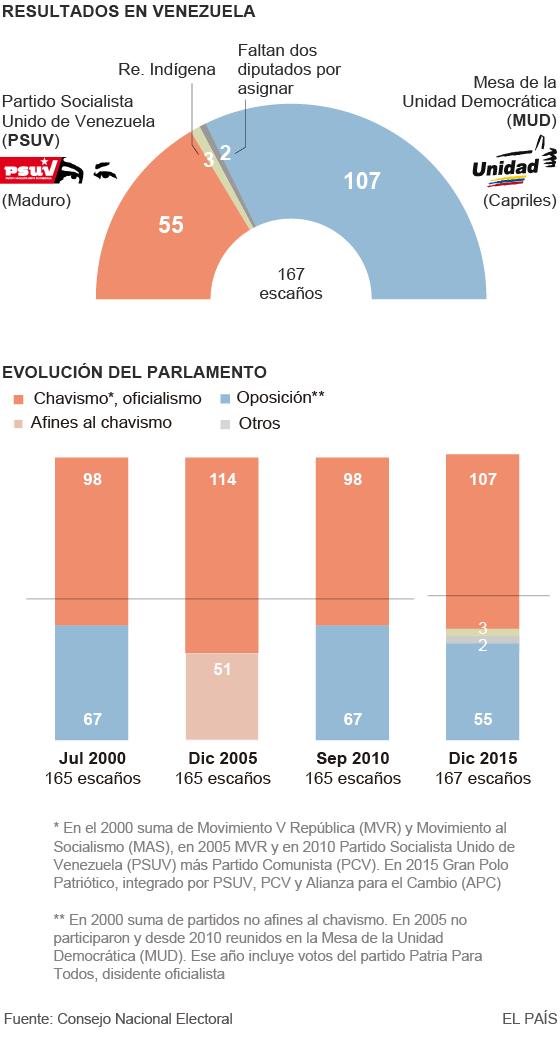 La oposición se acerca a la mayoría que permite dejar atrás el chavismo