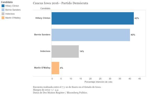 Clinton, frente al fantasma de volver a perder Iowa