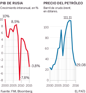 Rusia responde al repunte de la crisis con nuevos recortes