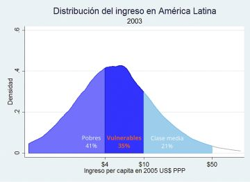 """Los """"vulnerables"""" de Latinoamérica, más cerca de la clase media que de la pobreza"""