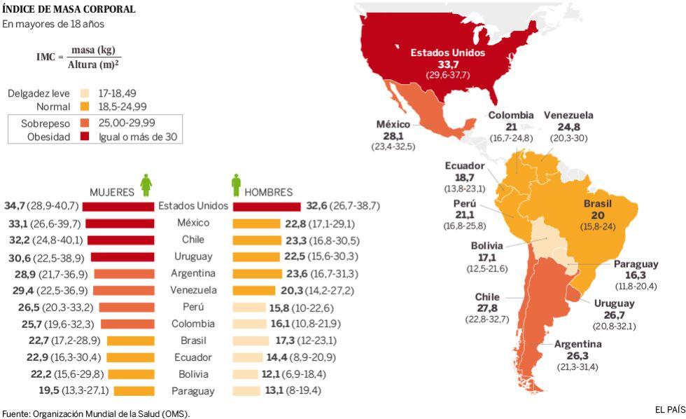 Diferencia geográfica y por sexo del índice de masa corporal