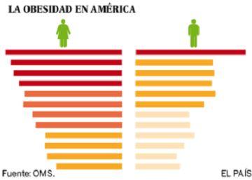 Chile batalla contra sus kilos de más