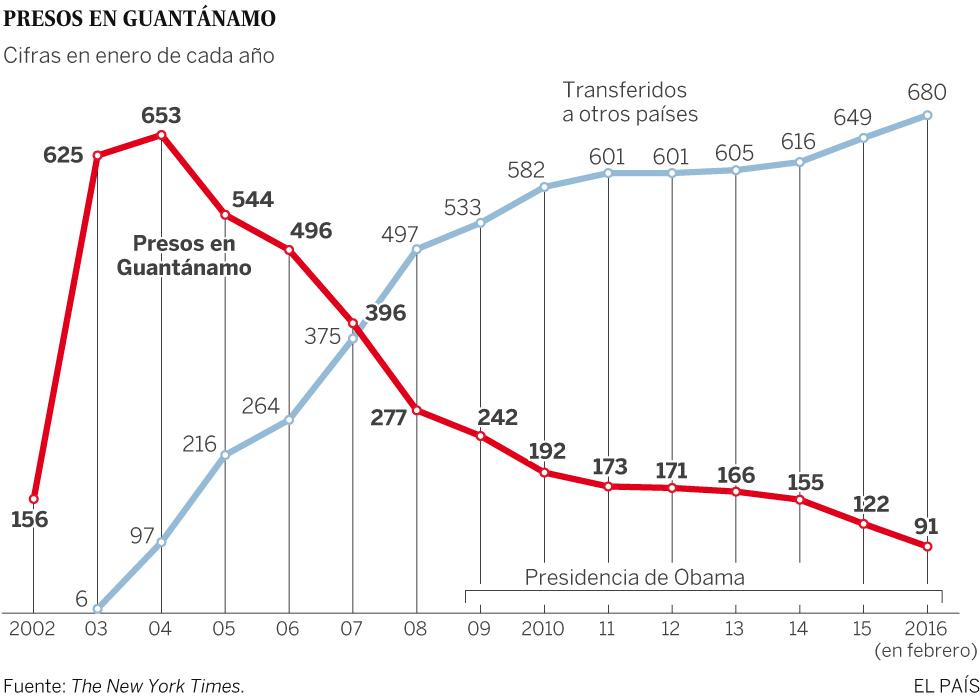 Evolución del número de presos en Guantánamo