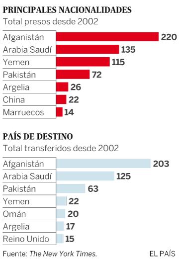 Países de origen y destino de los presos de Guantánamo