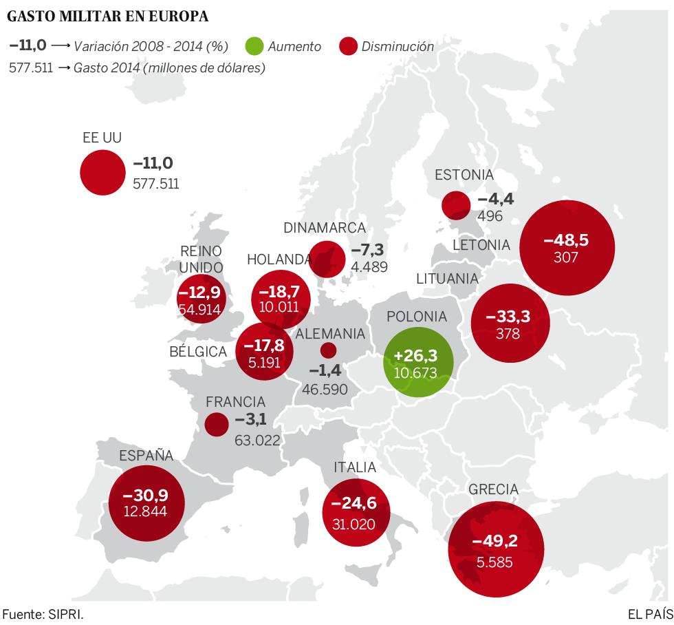 Europa recorta en defensa mientras gasta más en seguridad