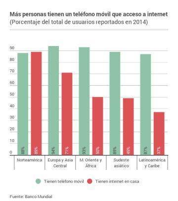 Muchos móviles, poco internet