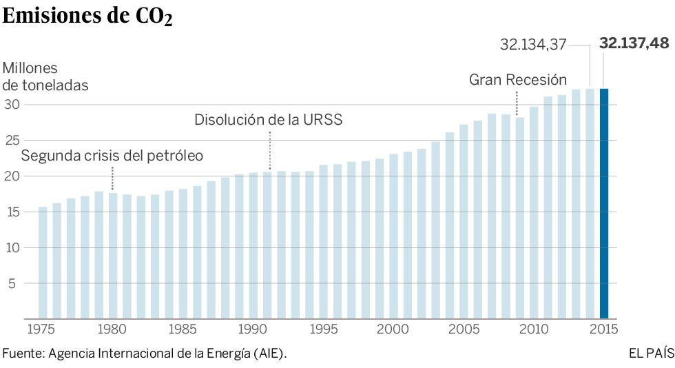 Las emisiones de CO<sub>2<sub> se mantuvieron estables en 2015 por segundo año consecutivo