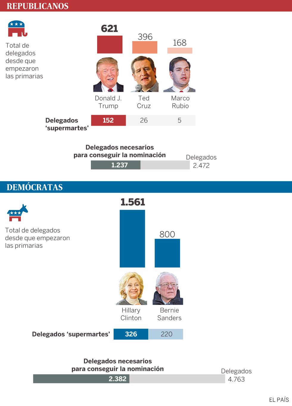 Clinton sale reforzada al ganar cuatro de las cinco primarias demócratas
