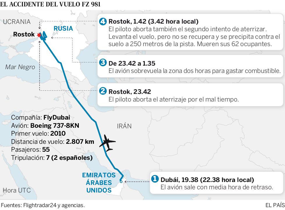 Gráfico del accidente del vuelo FZ 981 en Rostok