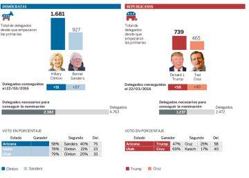 Resultados de las primarias de Estados Unidos en Arizona, Idaho y Utah