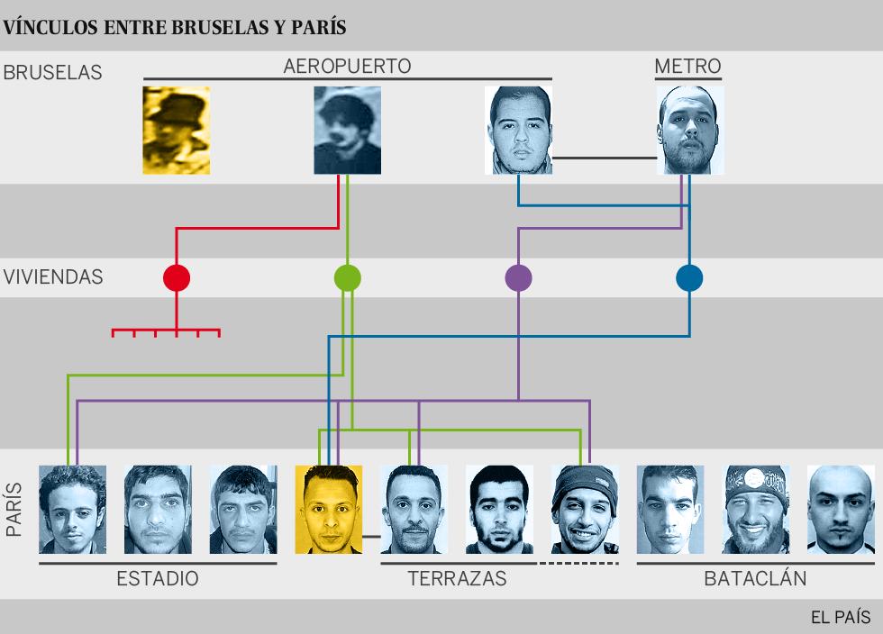 La investigación refuerza el nexo entre París y Bruselas