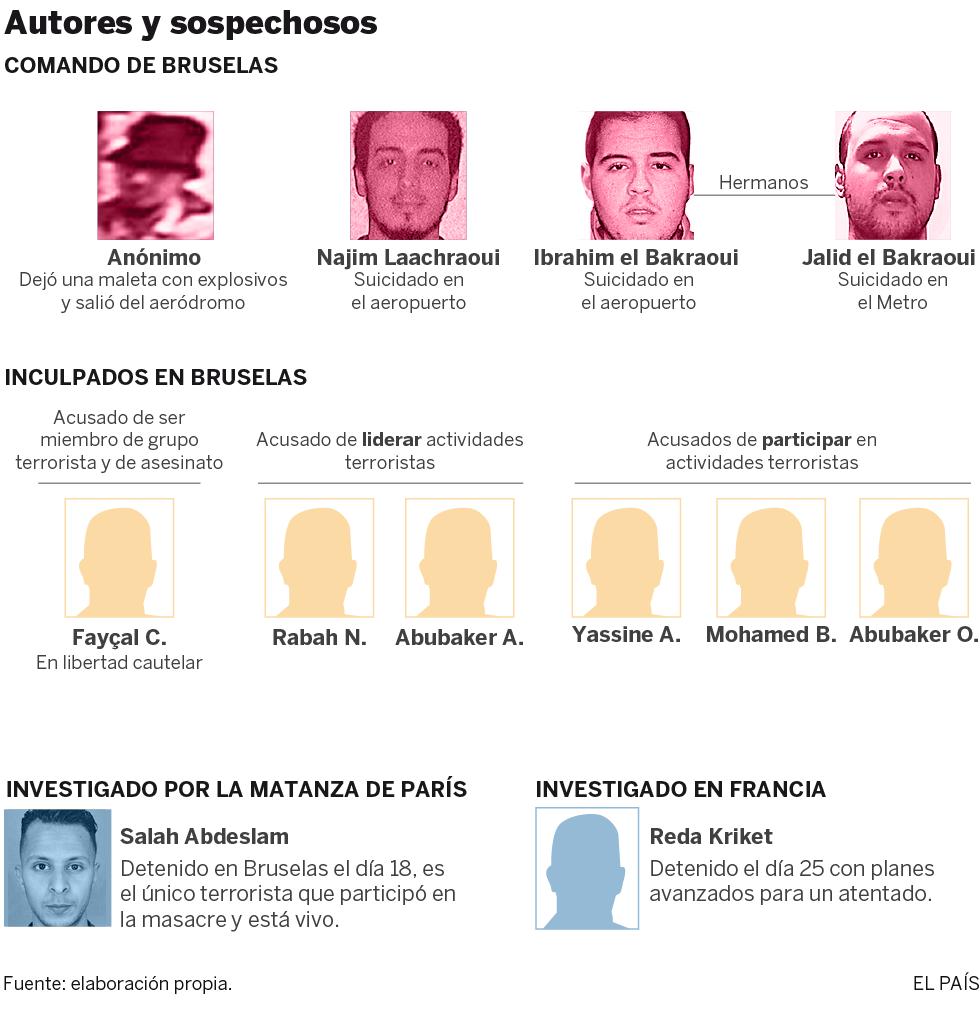 Bélgica libera al principal inculpado hasta el momento por los atentados