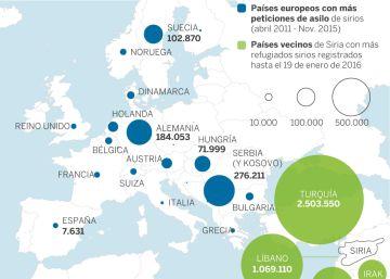 Cuatro gráficos para entender la crisis humanitaria de los refugiados sirios