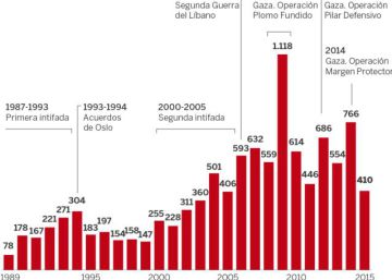 Los incidentes antisemitas en el mundo caen al nivel más bajo en una década