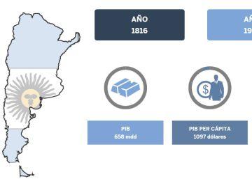 Argentina, 200 años de convulsión
