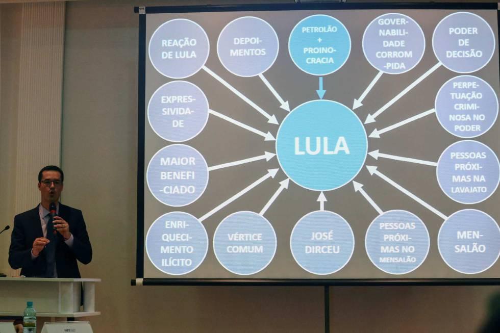 Esquema de la fiscalía con algunas de las acusaciones a Lula