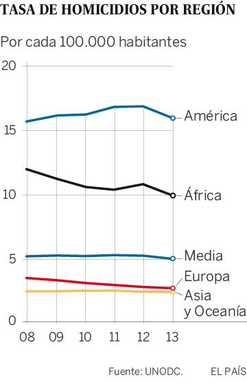 Tasa de homicidios por regiones en el mundo