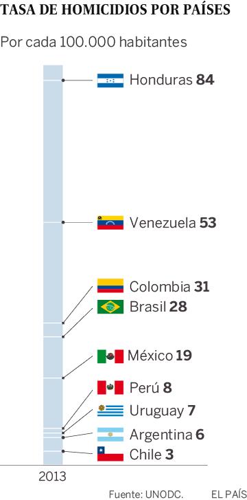 Tasa de homicidios en países de Latinoamérica