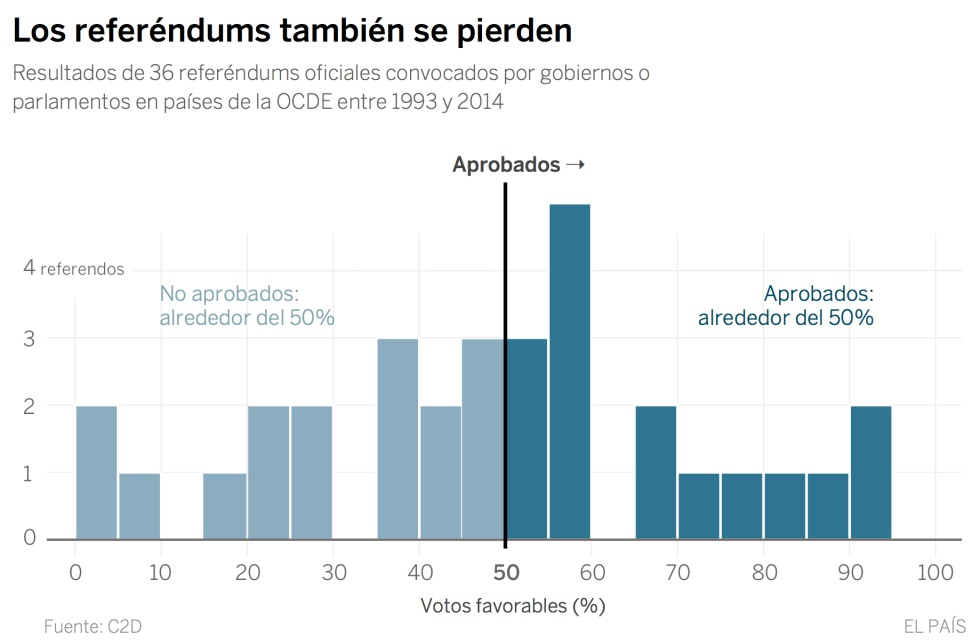 Por qué los gobiernos pierden referéndums