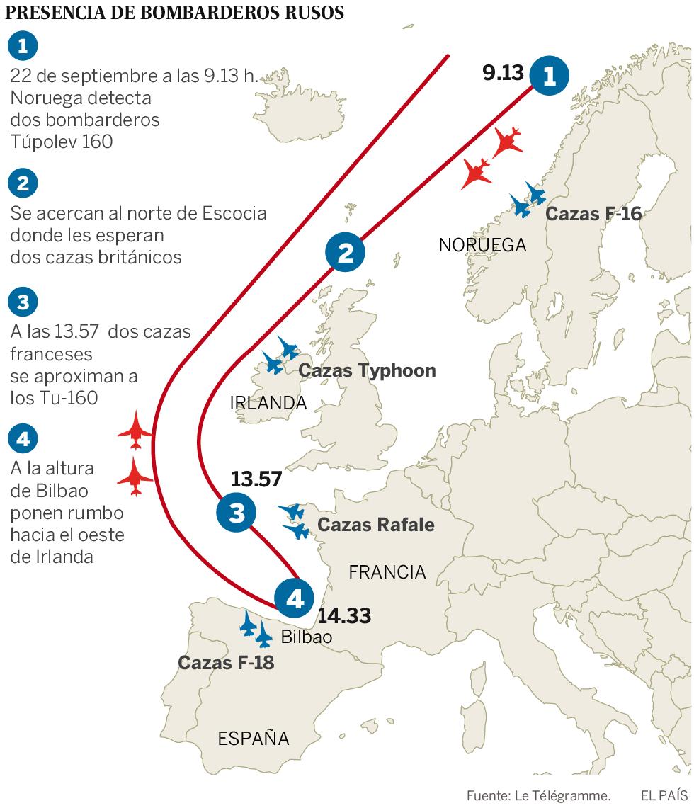 La guerra fría con bombarderos rusos llega esta vez hasta Bilbao