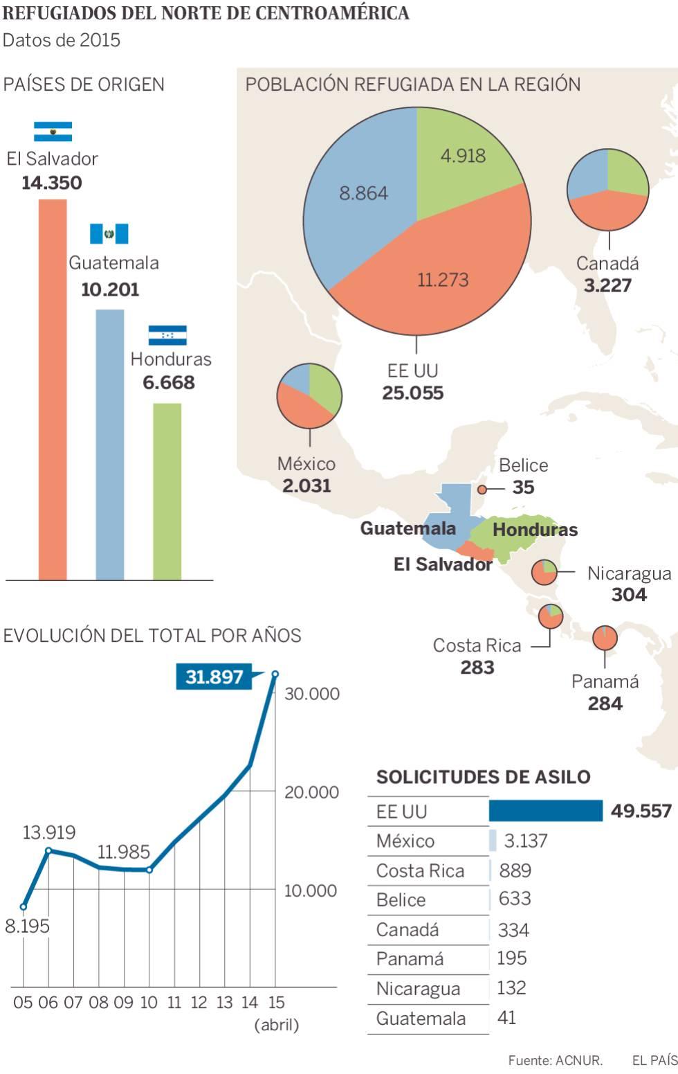 """""""A más controles migratorios, más rutas peligrosas y más traficantes de personas"""""""