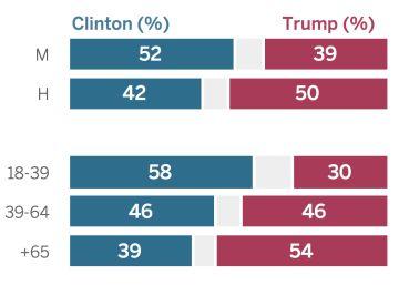 Clinton vs Trump: así son los votantes de cada candidato